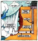 15-04-02(2)加拿大-安大略省-尼加拉瀑布和桌岩瀑布後探險:尼加拉瀑布38瀑布後探險。示意圖。創於1887年的瀑布觀賞活動,共有三處觀看瀑布的地方。(網路抓圖).jpg