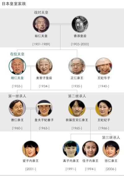 「日本皇室」令和,家族成員曝光