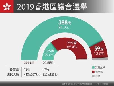 「香港區會選舉」第6屆親中建制派慘敗