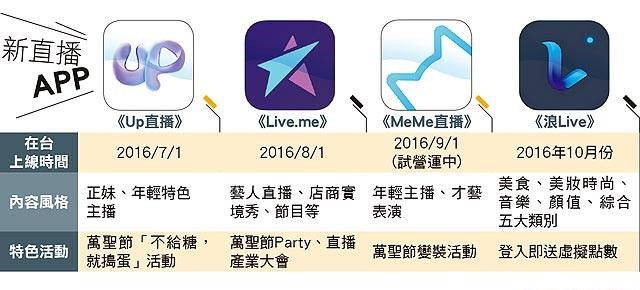 「直播平台」台灣未來只會有一家活下來
