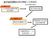 故事結構圖:投影片1.JPG