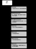 故事結構圖:故事結構圖03.png
