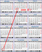 Every year Oct ends on same day of the week as Feb:2000 calendar.jpg