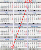 Every year Oct ends on same day of the week as Feb:2010 calendar.jpg